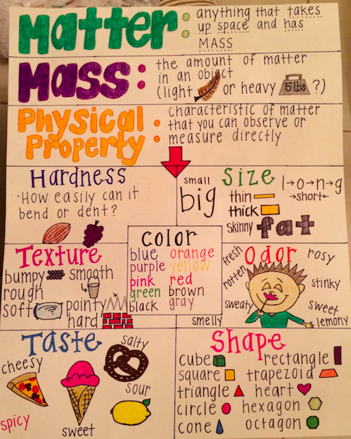 Made Used This Anchor Chart For My Lesson On Physical Properties Of Matter Today In 4th Grade Fourth Grade Science Matter Science Science Chart