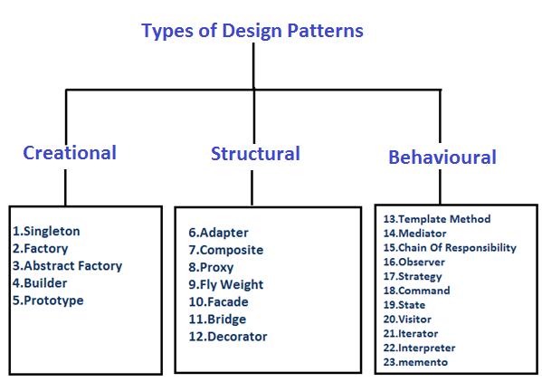 Design Patterns Types Pattern Design Design Pattern Java Java Tutorial
