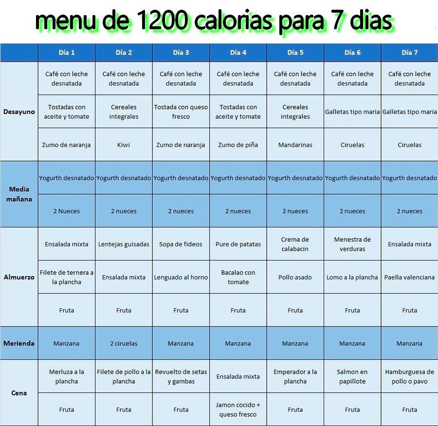 Encuentra El Menu De 1200 Calorias Para 7 Dias Conseguirás Bajar Esos Kilos De Más Que Tanto Cuestan Dieta 1200 Dieta Saludable Semanal Dietas Para Adelgazar