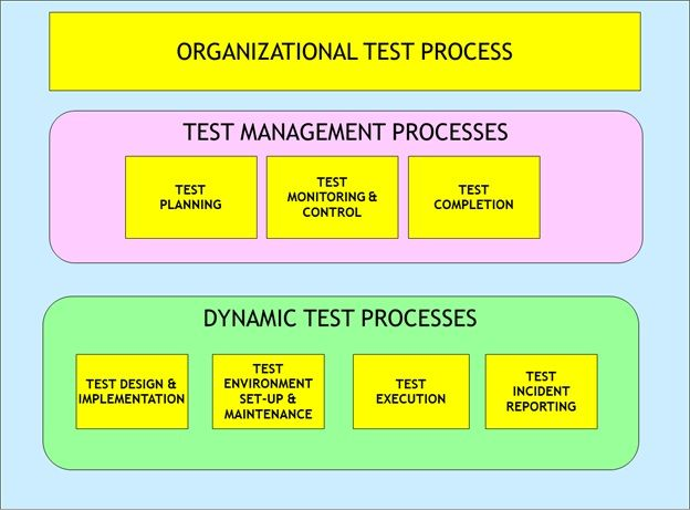 ISO/IEC 29119 Test Process Model | Test in 2019 | Software