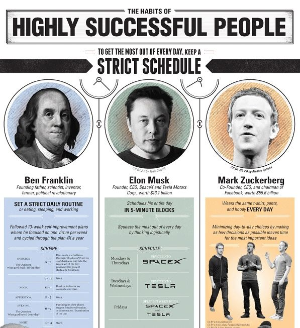 Get Into The Minds And Daily Rituals Of Highly Successful Individuals Like Mark Zuckerbe Successful People Successful People Quotes Habits Of Successful People