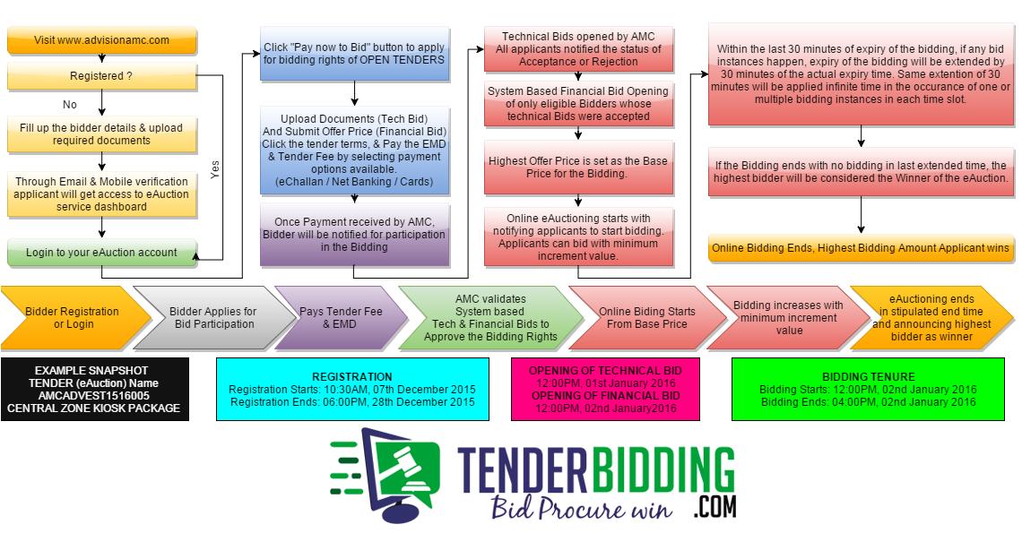 Tender Bidding (tenderbidding) on Pinterest