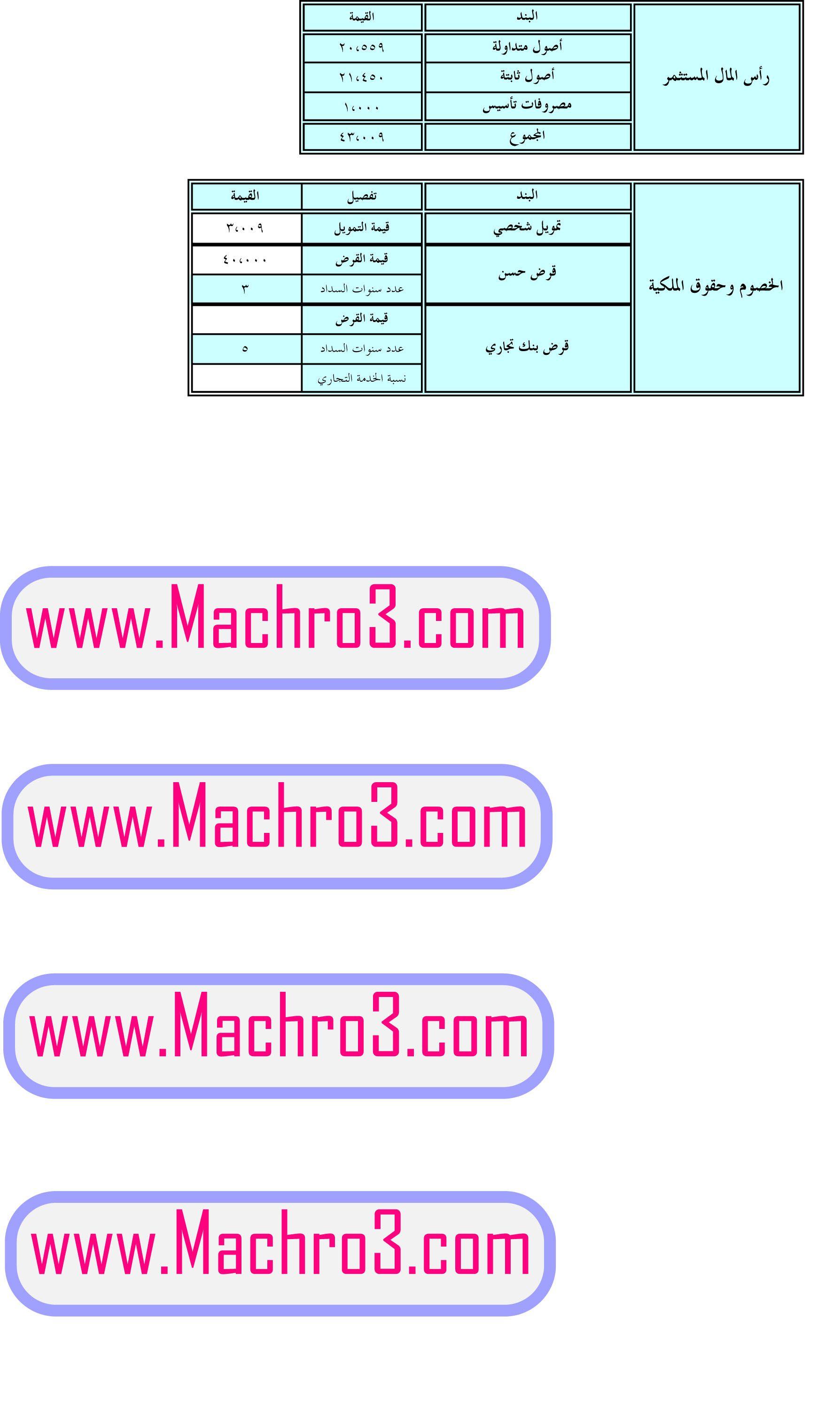 Pin By موقع مشروع Mchro3 Com On دراسة جدوى جاهزة مجانا لفكرة مشروع صيانة المكيفات Bar Chart Chart Diagram