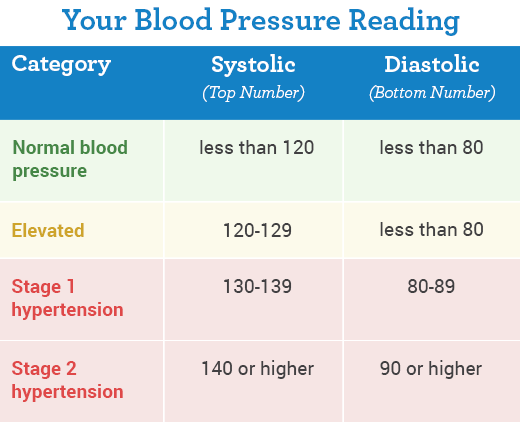 geriatric+blood+pressure+chart