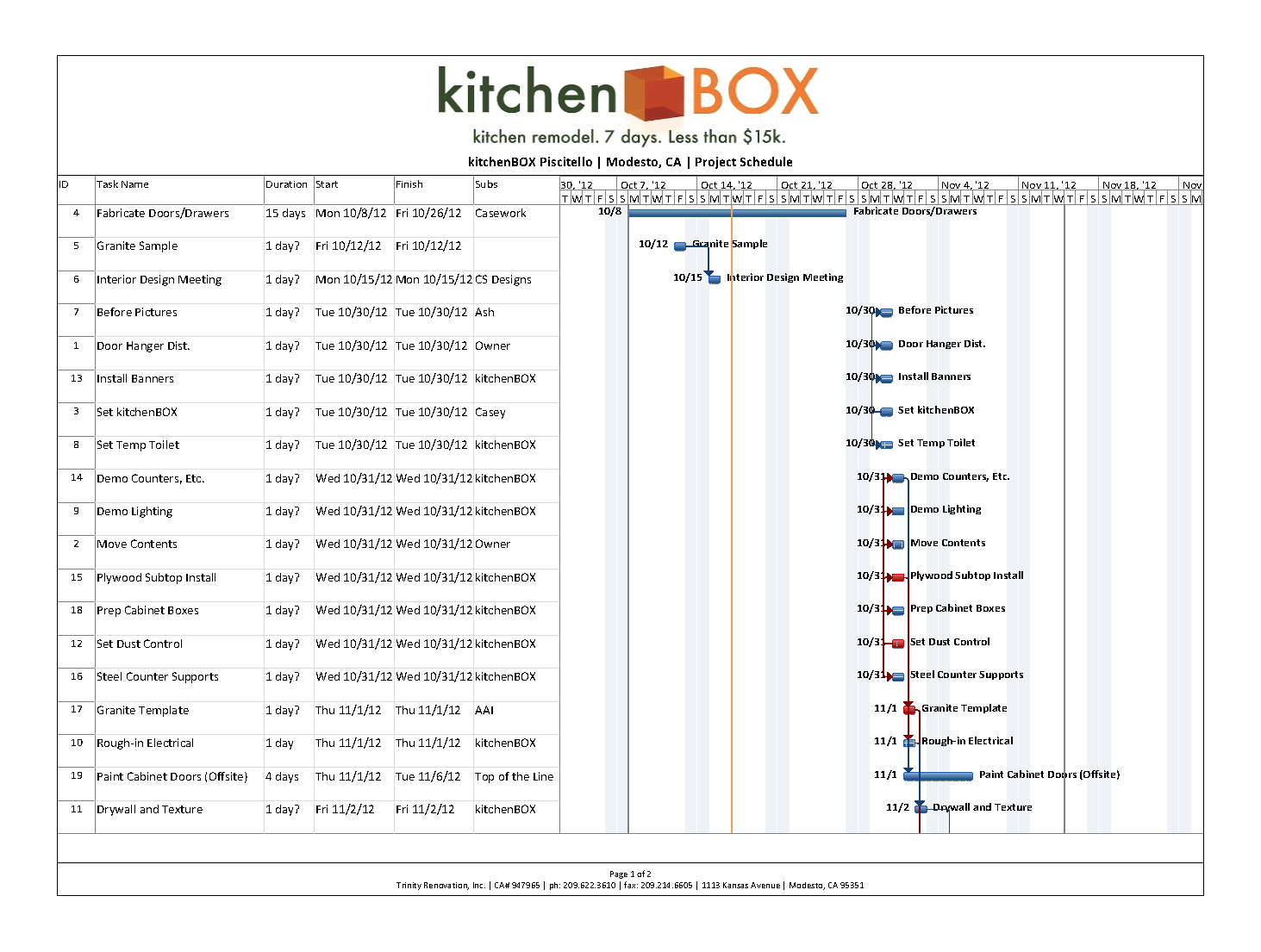 Useful Chart Gantt Chart For Kitchen Project Order
