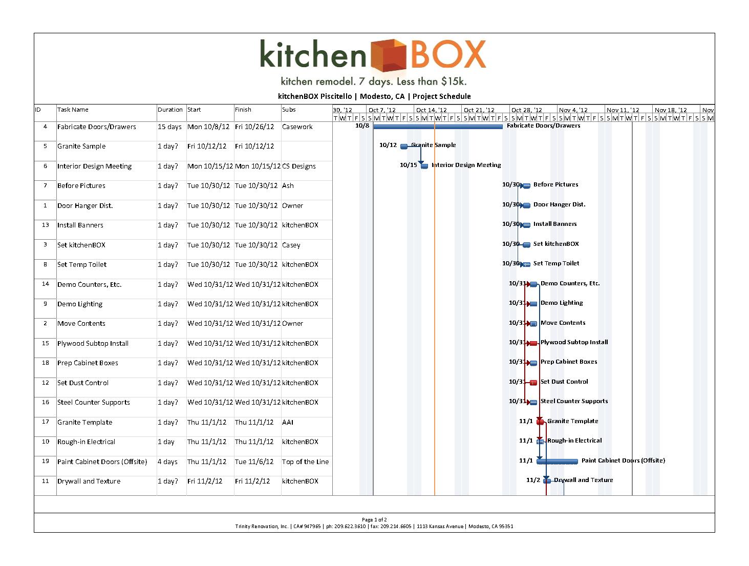 Kitchen Renovation Gantt Chart