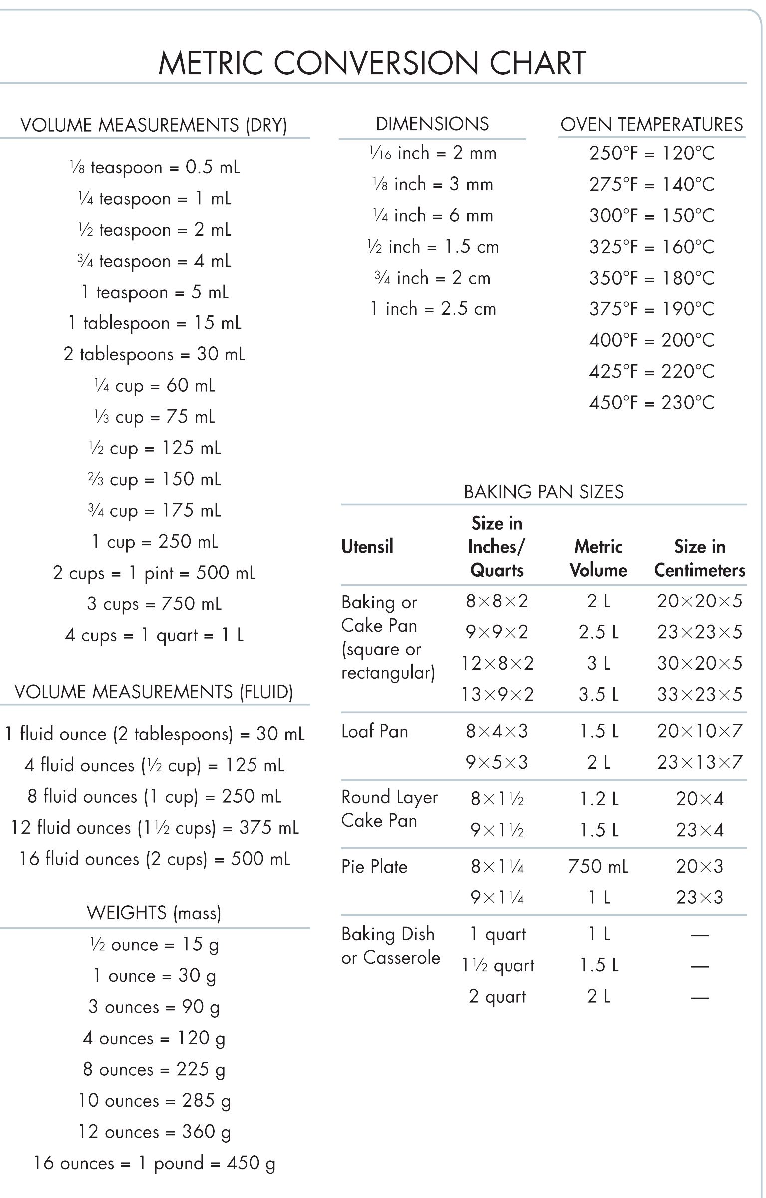 Metric conversion chart conversion measurement charts - Table de conversion cuisine ...