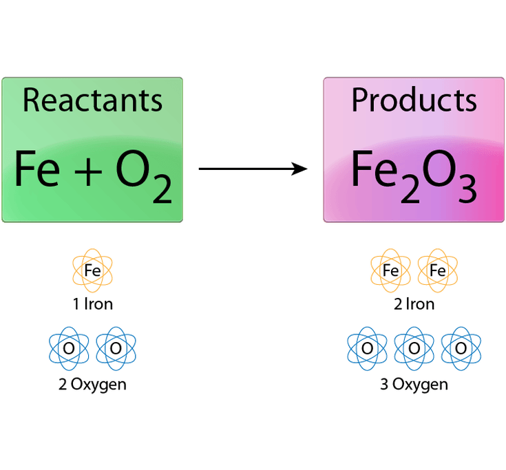 Easy Steps to Balance Chemical Equations Chemical