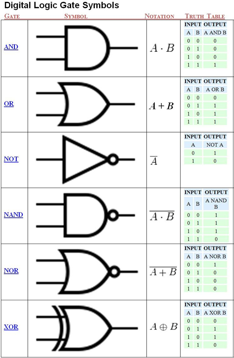 Logic Gates Symbols Electrical Electronics Concepts In 2018