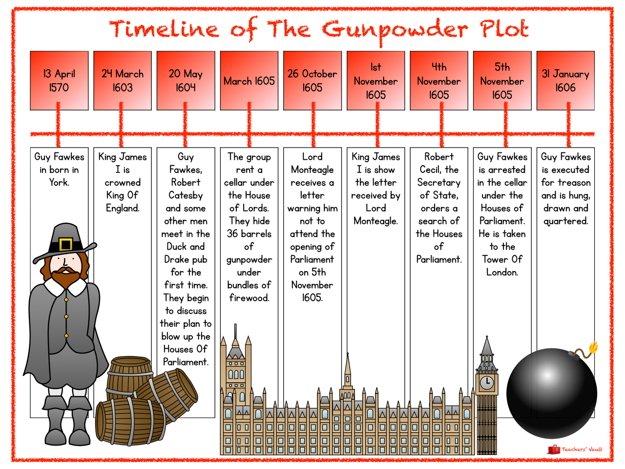 Gunpowder Plot Timeline