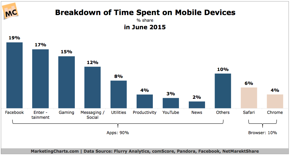 90 of US Mobile Time Said Spent in Apps Mobilee