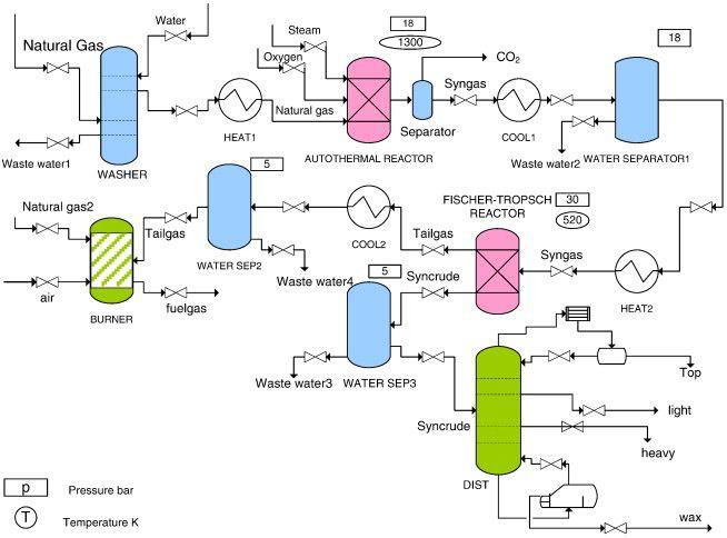 U201cgtl Process Flow Diagram U201d U7684 U56fe U7247 U641c U7d22 U7ed3 U679c