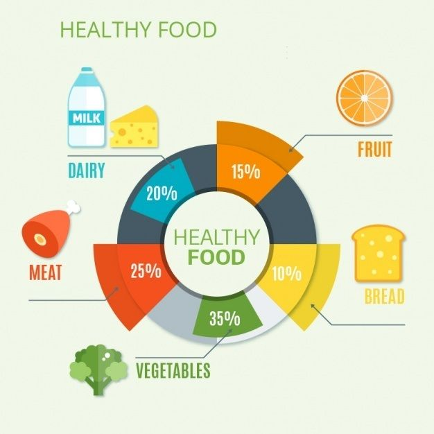 Which Food Is Healthier Than Other Foods A Pie Chart For That