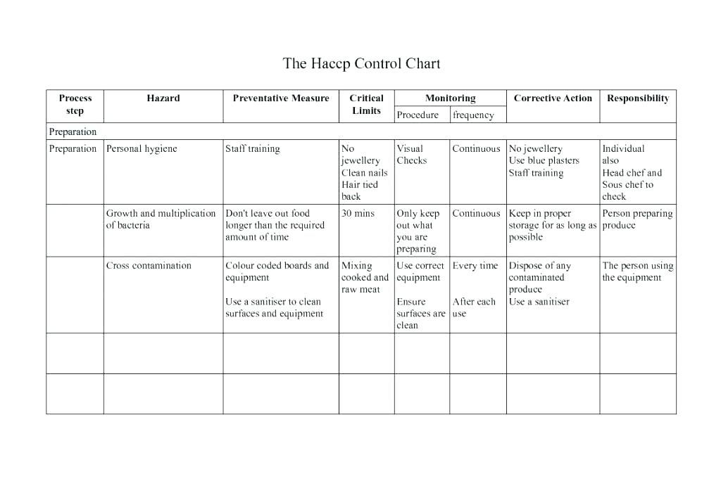 71 Awesome Images Of Haccp Plan Flow Chart Template Flow