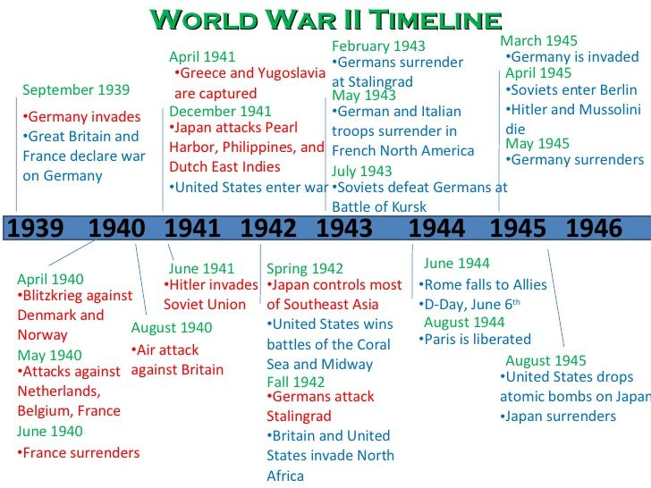 Related image | WWII | History timeline, History, Wwii