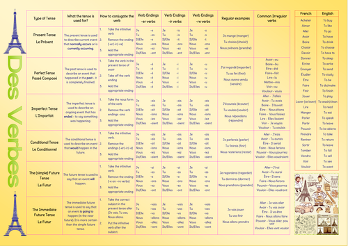 Aqa Gcse French Verb Tables Updated Gcse French French Verbs French Verbs Conjugation