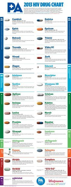 HIV Drugs Chart Emergency medicine