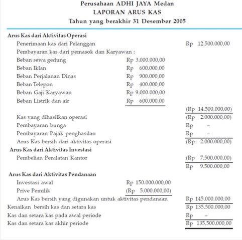 Pin Oleh Nurmisnah Di Dompet Missy Laporan Arus Kas Keuangan Akuntansi