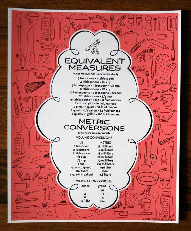 Kitchen Measurement Conversion: Kitchen Measurement Conversion Art Print