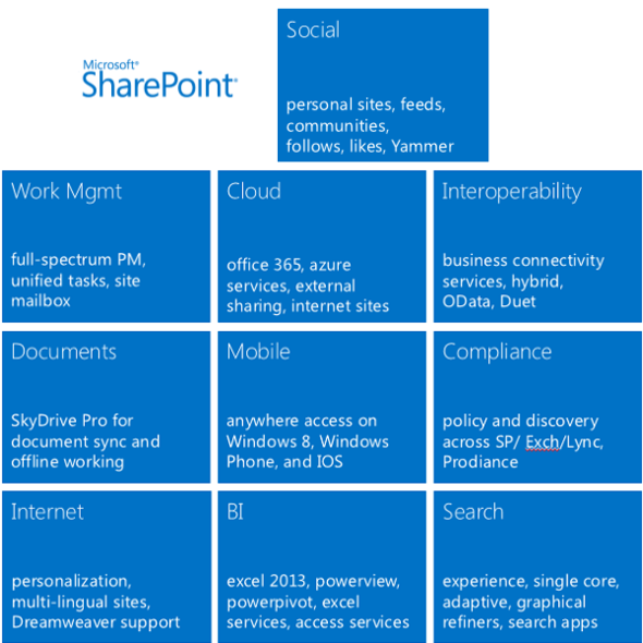 sharepoint 2013 features  10 Great Social Features For Microsoft SharePoint 2013 ...