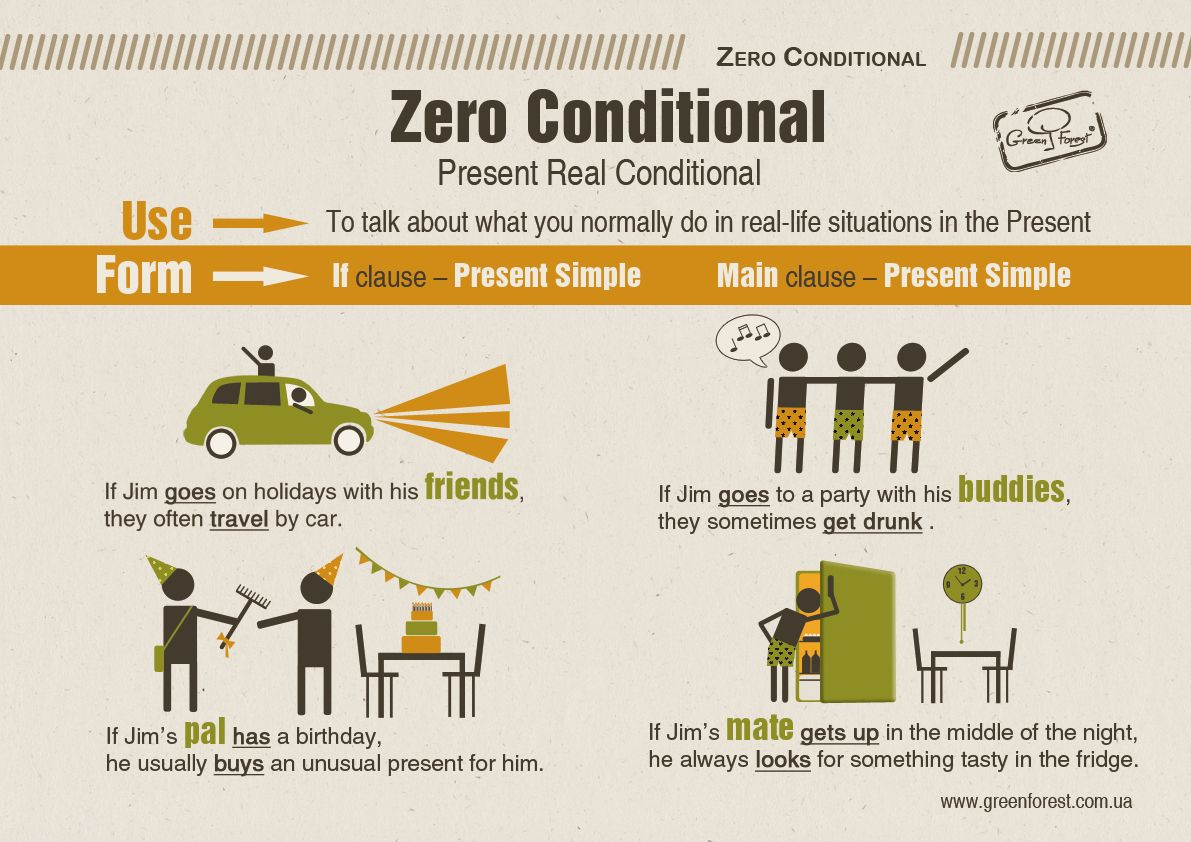 Zero Conditional English Grammar Infographic