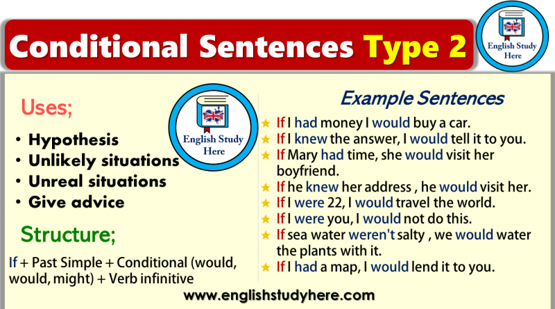 Conditionals Archives English Study Here Types of