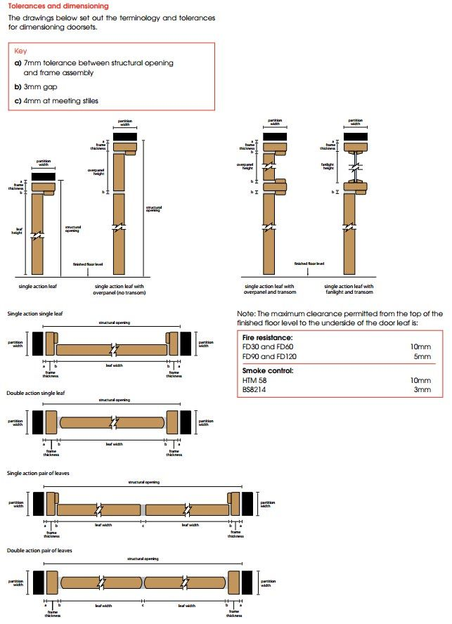 Door Frame Dimensions Detail Guide Door Frame Architecture Construction