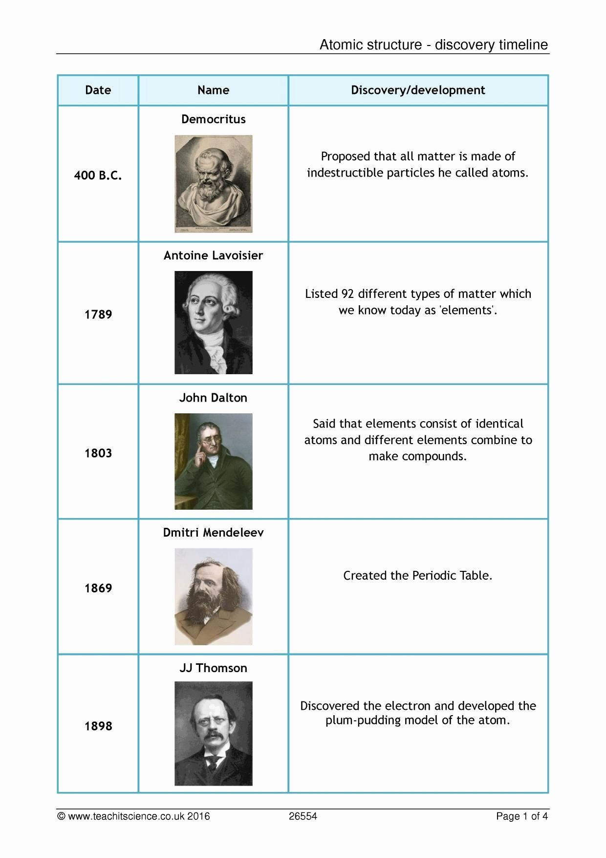 Development Of Atomic Theory Worksheet Luxury Timeline Resources Teachit Science In 2020 Atomic Theory Atomic Structure Atom