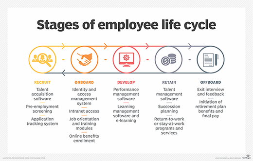 Employee Life Cycle A Definite Guide Life cycles, Cycle