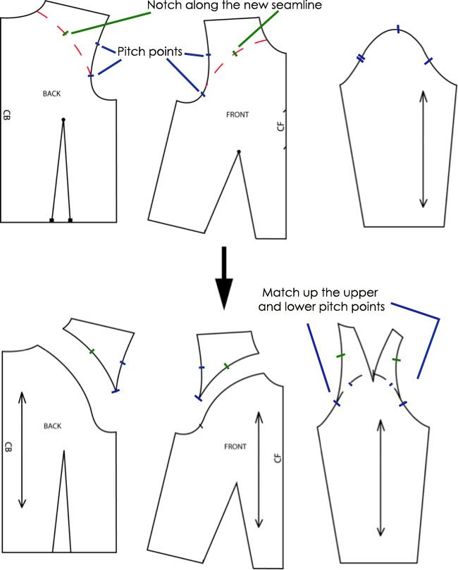 caca5206a11a Make My Wardrobe  How to draft a pattern for a Raglan Sleeve ...