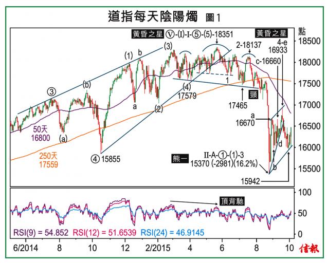 日日賺錢錢-牛三賺大錢:期待: 凸為兒齣 - 揀桌風 2015年10月6日 | Rsi, Dow, Chart