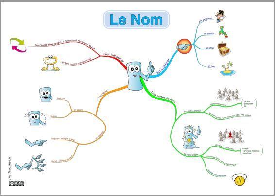 00 carte mentale du Nom - tikis - cleclasse #grammaire # ...