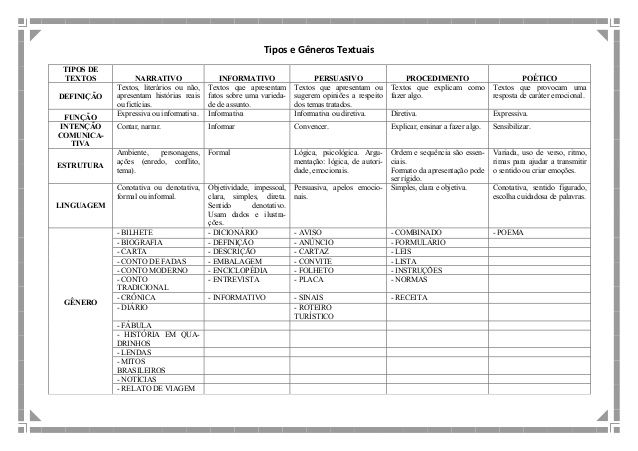 Tabela De Generos Literarios Pesquisa Google Sala De Leitura