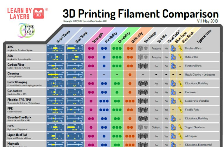 Free 3d Printing Filament Comparison Guide For Education 3d Printing Diy 3d Printing Lesson Prints