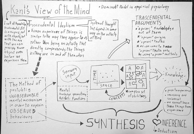 Kant S View Of The Mind Notes Summary From Introduction To Philosophy Course Teaching Philosophy Philosophy Immanuel Kant Philosophy