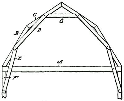 Fig 284 Gambrel Roof