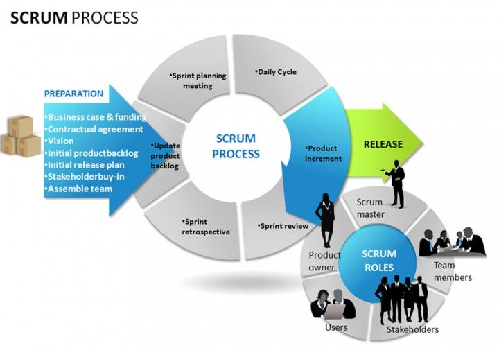 Scrum Project Planning Templates And Samples  Project Management