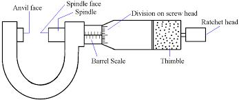 Image result for draw screw gauge | Gauges, Screw, DiagramPinterest