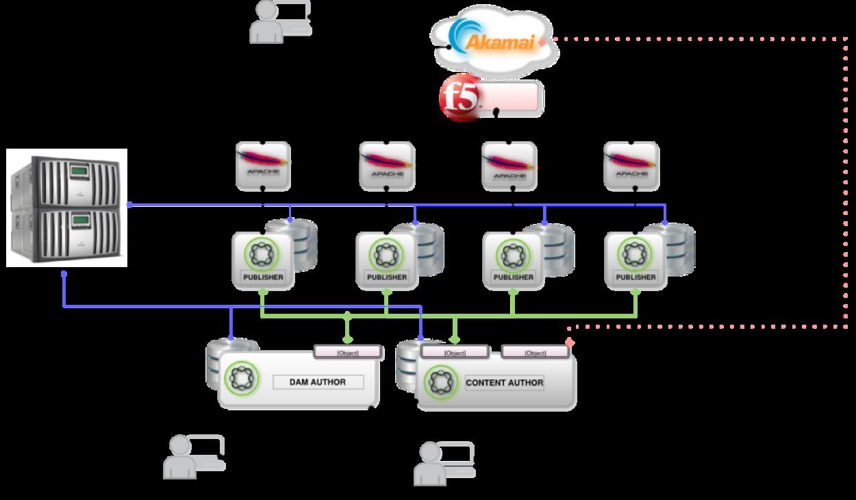 Aemsept2 Diagram Architecture Architecture Hybrid Cloud