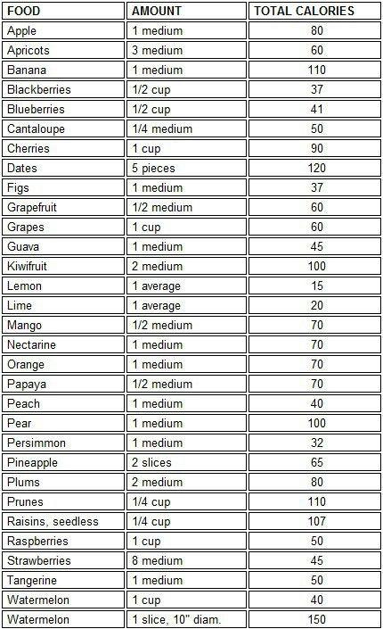 Calories Ideas Food Calorie Chart Diet Healthy