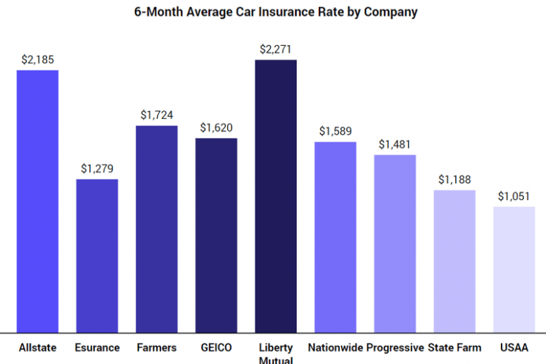 6 Things You Didnt Know About 6 Month Car Insurance Cost 6 Month