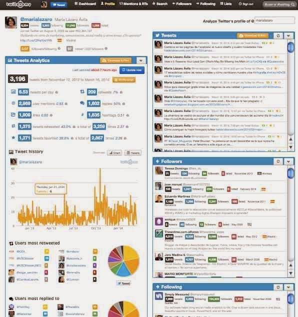 4 herramientas gratuitas para preparar un informe de una cuenta de Twitter