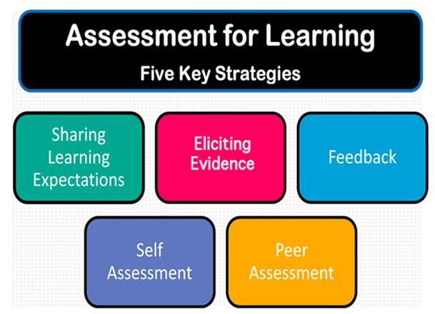 Assessment For Learning The 5 Key Strategies Assessment For Learning Formative Assessment Formative Assessment Data Assessment for learning formative assessment. assessment for learning the 5 key