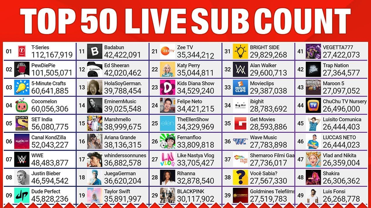 How To Get A Live Subscriber Count On Youtube