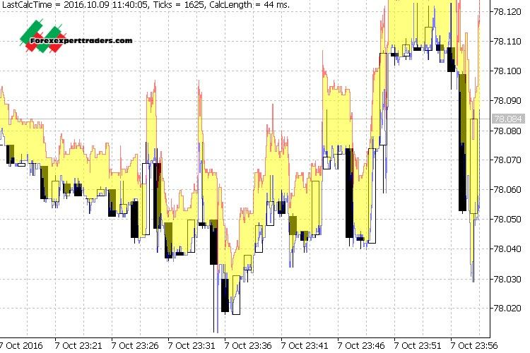 Tick Chart & Record - mt4 indicator - Download Forex Robots, Binary Option Robots, Forex Trading
