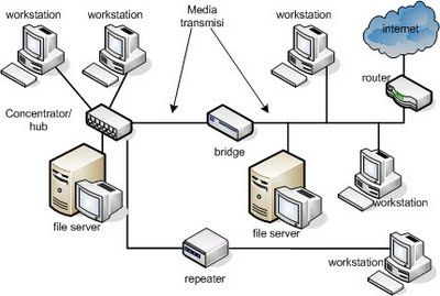 Routing jaringan komputer routing jaringan komputer menggabungkan routing jaringan komputer routing jaringan komputer menggabungkan 2 router dalam satu jaringan dunia komputer ccuart Image collections
