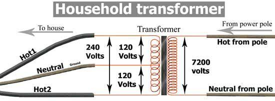 Household-transformer | Knowledge | Pinterest