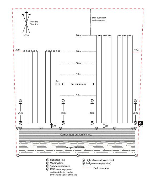 3d archery range plans   archery range layout