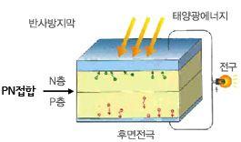 Desarrollo principio Paso 3: generador de corriente
