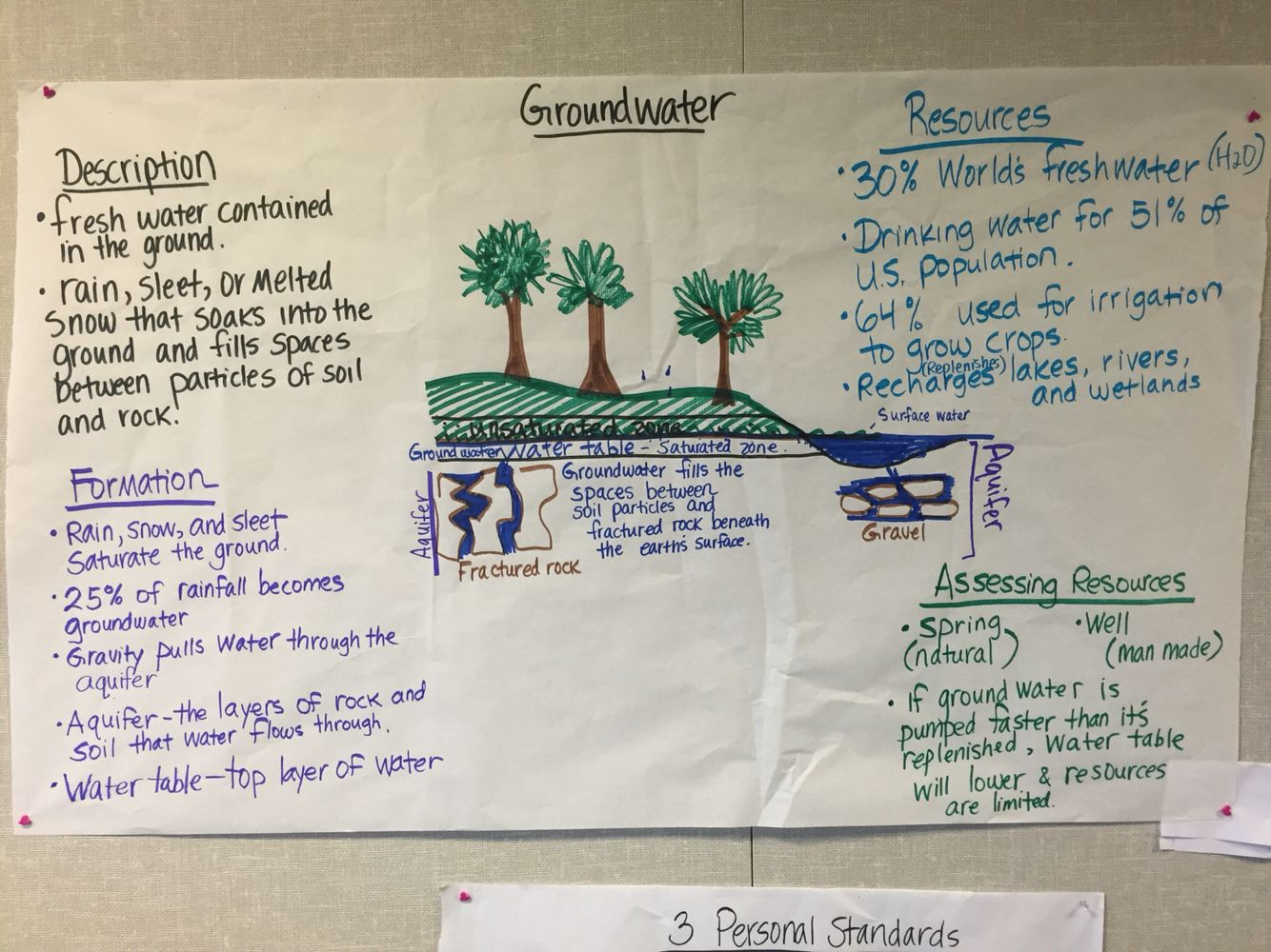 5th Grade Water Unit Pictorial Input Chart